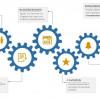 Mehr Effizienz im IT-Vertrieb