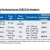 Handytarife vergleichen und bis zu 368 Euro pro Jahr sparen (FOTO)