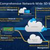 VeloCloud etabliert Security-Ecosystem zum Schutz von SD-WAN-Netzen