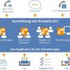 CeBIT 2014: mIT solutions stellt neues EcholoN Release vor und präsentiert innovative Erreichbarkeitslösung