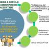 """in-GmbH gibt Wegweiser mit neuem Webinar: Kollaboratives Arbeiten in der """"Virtual Company"""""""