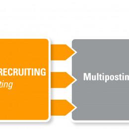 MHM HR macht Recruiting messbar