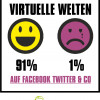 Wir sind zu 91% immer nur heiter und fröhlich ? zumindest auf Facebook und Co