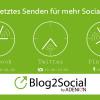 Zeitversetztes Posten mit dem Social Media Tool Blog2Social
