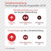 Dice-Report: IT-Gehälter steigen (immer) weiter