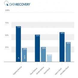 DATARECOVERY® veröffentlicht eigene Studie zum Welt-Backup-Tag