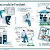 Quantensprung bei Highspeed-Datenvolumen: o2 Free setzt neuen Standard für die mobile Freiheit (FOTO)