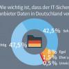 G DATA Studie: Mittelstand will Datenverarbeitung von Security-Herstellern in Deutschland (FOTO)
