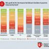 G DATA-Security-Umfrage: Deutsche misstrauen Smart Home-Geräten (FOTO)