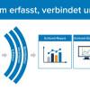 Praktischer Produktionseinsatz von Industrie 4.0 und IoT Projekten bei deutschen und internationalen Top-Unternehmen