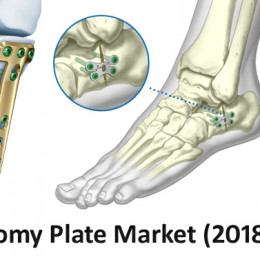 Osteotomy Plates Market to reach a market size of $780.9 Million by 2024- KBV Research