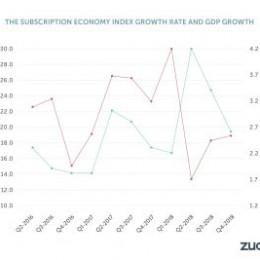 Die Subscription Economy wuchs in den letzten sieben Jahren um mehr als 300%
