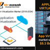 Application virtualization Market Size to reach a value of $5.3 billion by 2024- KBV Research