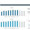 Flughafen München: Klare Sicht auf KPIs von Gewerbeflächen mit SAP-basiertem BI-Tool und Dashboards von T.CON
