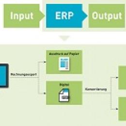 Für ein verzahntes Input und Output Management