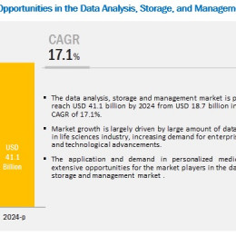 HPC, Data Analysis, Storage & Management Market Projected To Generate Revenue $41.1 billion by 2024