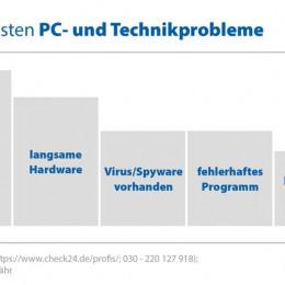 PC-Spezialisten helfen bei Fehlermeldungen, langsamer Hardware oder Viren (FOTO)