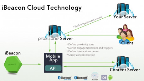 iBeacon Mobile Marketing Solutions