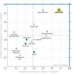 Marktanalyst Trovarit bescheinigt cobra CRM Bestnoten – auch im Vergleich mit internationalen Wettbewerbern. (FOTO)