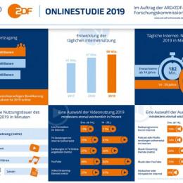 Aktuelle Aspekte der Internetnutzung in Deutschland / ARD/ZDF-Onlinestudie 2019 / Weiter zunehmende Mediennutzung im Internet (FOTO)