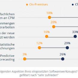 Cloud Nutzer 3x häufiger sehr zufrieden mit fachlichen Anforderungen an Planungslösungen