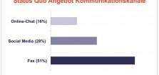 Pega-Studie: Kundenkommunikation in Deutschland – Fax ist verbreiteter als Social Media