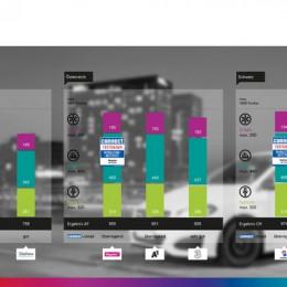 Telekom, Magenta und Swisscom gewinnen den connect-Netztest (FOTO)