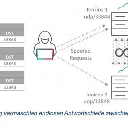 Jenkins Server von internen Endlosschleifen bedroht