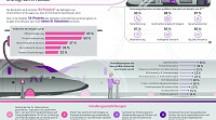 Studie: KI und der Wunsch nach noch mehr Effizienz