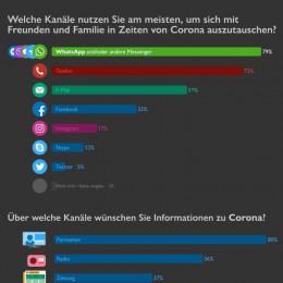 Repräsentative YouGov-Umfrage: WhatsApp und Co. in der Krise beliebteste Kommunikationskanäle der Deutschen (FOTO)