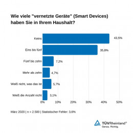 TÜV Rheinland: Cybersecurity beim Kauf von smarten Geräten mitbedenken / Umfrage zeigt: Viele Nutzer sind sich der vernetzten Geräte im Haushalt nicht bewusst / Cybersecurity Trends 2020 zum Download (FOTO)