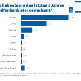 Jeder zweite Deutsche verzichtet bislang auf Wechsel des Mobilfunkanbieters (FOTO)
