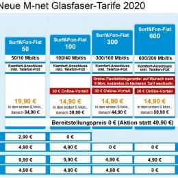 M-net erweitert das Internet- und Telefonangebot in Glasfaser-Gebieten (FOTO)