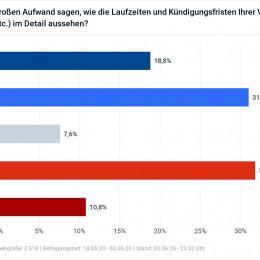 """Media Alert: Ordnung ins digitale Leben – memoresa veröffentlicht Whitepaper """"Digitaler Nachlass II"""""""