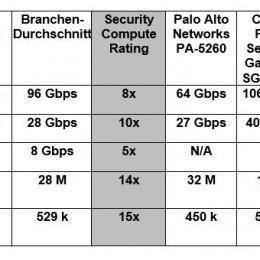 Fortinet setzt mit der FortiGate 4200F neue Maßstäbe bei Skalierbarkeit und Performance von Netzwerk-Firewalls
