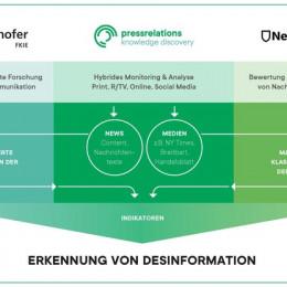 pressrelations, Fraunhofer FKIE und NewsGuard bündeln ihre Kompetenzen zur Erkennung von Desinformation (FOTO)