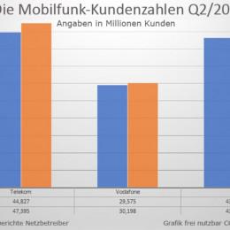 Mobilfunk-Kundenzahlen 2020 – Alle Anbieter wachsen, Telekom mit neuen Rekorden