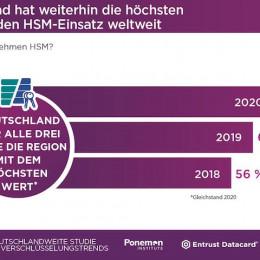 Deutschland beim Thema Datenschutz weltweit führend, angetrieben durch Richtlinien und Compliance