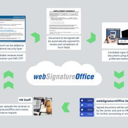 Beschleunigen Sie Ihren Einstellungsprozess mit den e-Signatur-Lösungen von StepOver