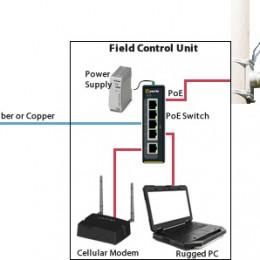 Leonardo wählt Perle PoE Switche, um ALPR-Kameras mit Strom zu versorgen