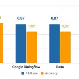 Kundenkommunikation mittels KI: parlamind performt besser als Google Dialogflow, Rasa und IBM Watson / KI Made in Germany erreicht eine höhere Trefferquote als die globalen Big Player (FOTO)