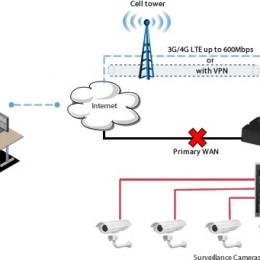 Perle IRG5000 LTE-Router stellen Kommunikationsschnittstelle zwischen Überwachungskameras und Cloud-Services bereit
