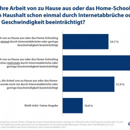 Langsames Internet beeinträchtigt 61 Prozent der Deutschen im Homeoffice (FOTO)