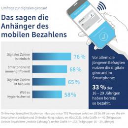 Mobile Payment-Umfrage / Digitale girocard bereits in vielen Smartphones (FOTO)