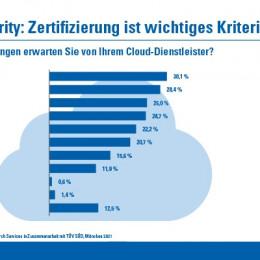 Studie: Unternehmen achten bei Cloud-Security auf Zertifizierung (FOTO)