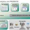 PROMATIS zertifizierter Oracle Business Intelligence-Spezialist