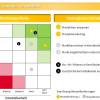 Initiativen-Fokus als Handwerkszeug für Ihren Ziele- & Maßnahmenprozess
