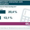 yourfone.de geht in die Datenoffensive mit brandneuem Produkt: 5 GB Datenoption für nur 15,00 Euro monatlich