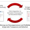 Semtation und X-Visual kooperieren bei Modellierungslösungen im Anlagenbau