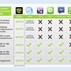 Kostenlose Telefonate und SMS mit cloudbasierten Mobilnummern – Ein Jahr yuilop.me in Deutschland